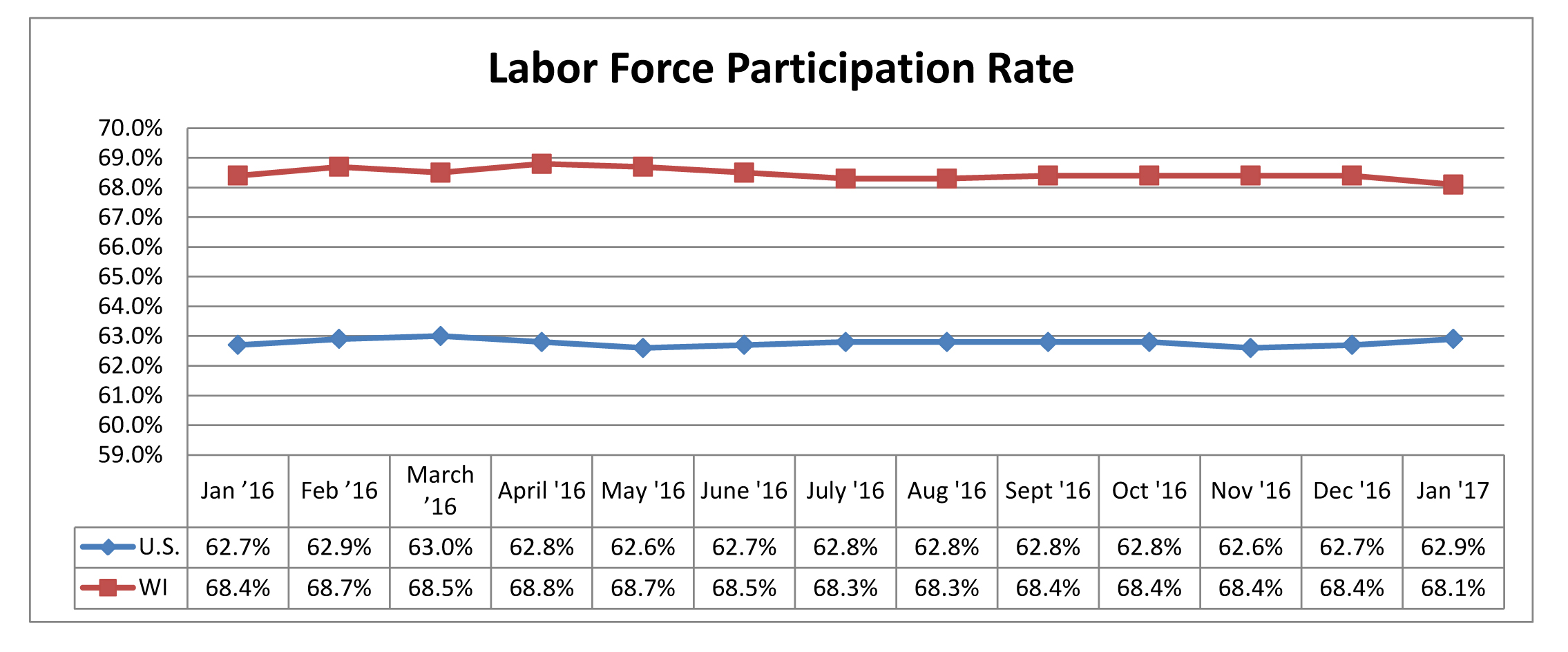 Labor Force Participation Rate January 2017
