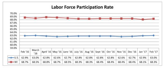 Labor Force Participation Rate February 2017