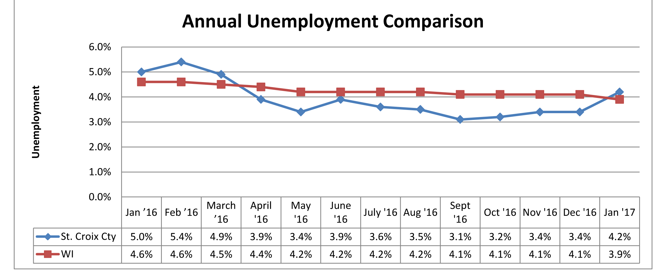 Annual Unemployment Comparison January 2017