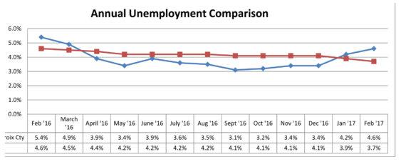February 2017 Unemployment Comparison