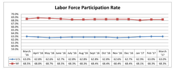 Participation Rate1703