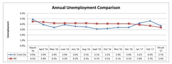 pr_unemployment comparison_1703