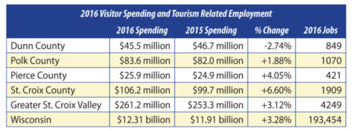 Tourism Spending Table for 2016