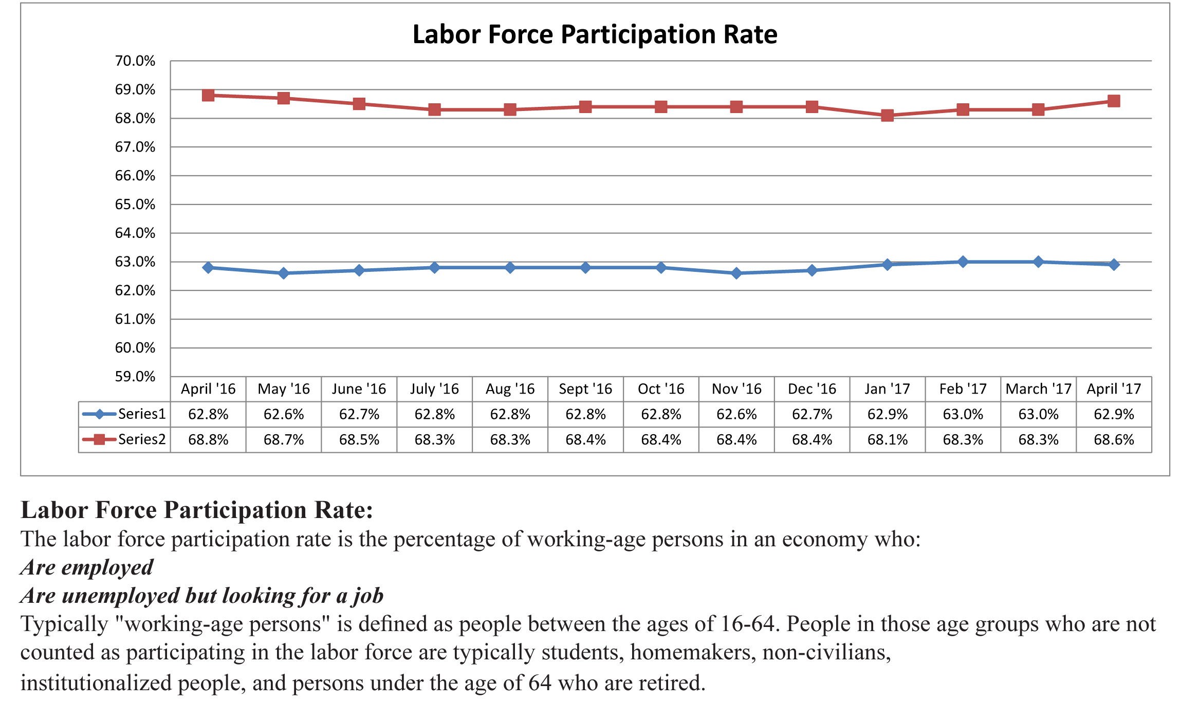 October 2017 Participation Rate