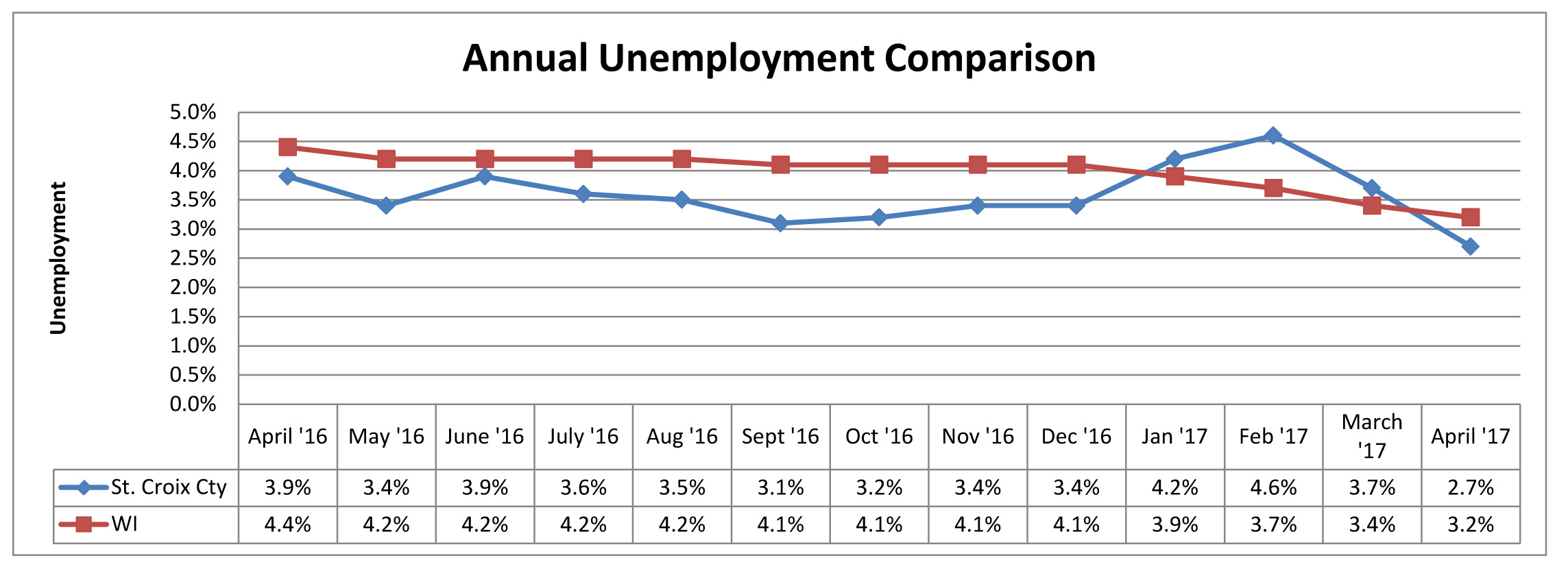 October 2017 Unemployment Comparison