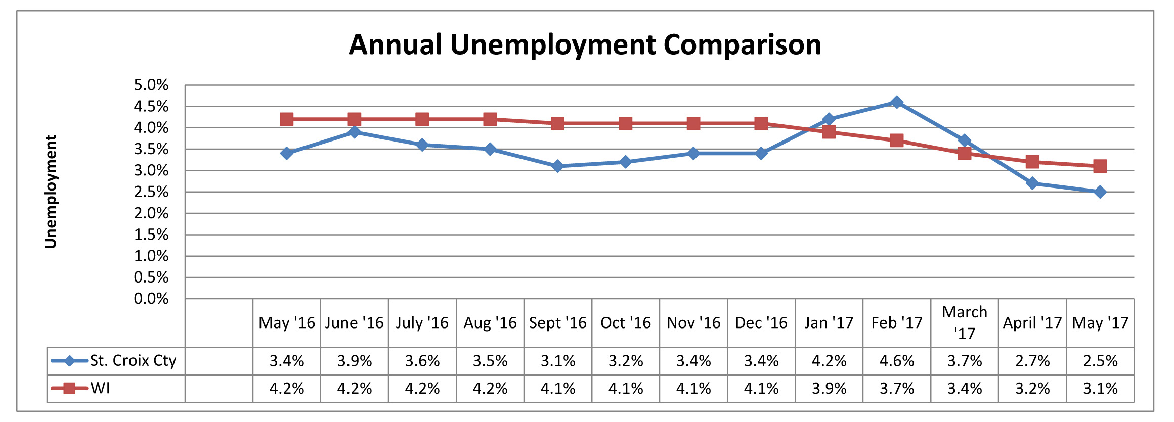 Annual Unemployment Comparison May 2017