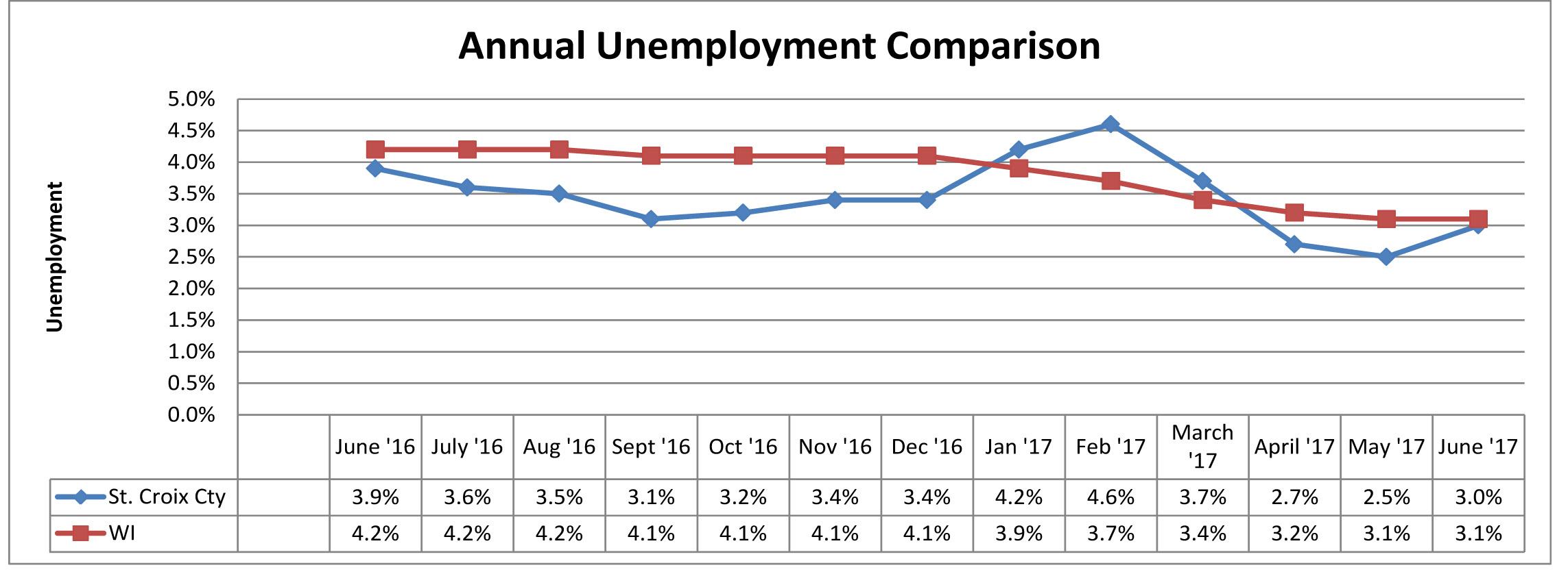 June 2017 Unemployment Comparison