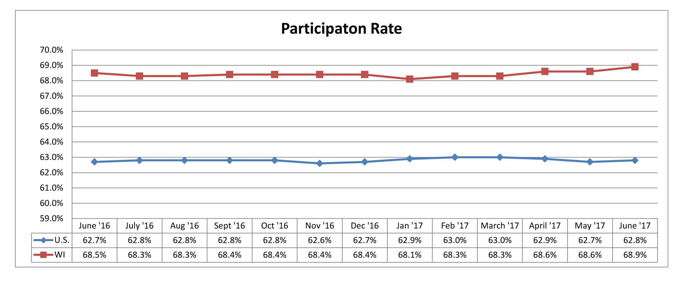 June 2017 Participation Rate