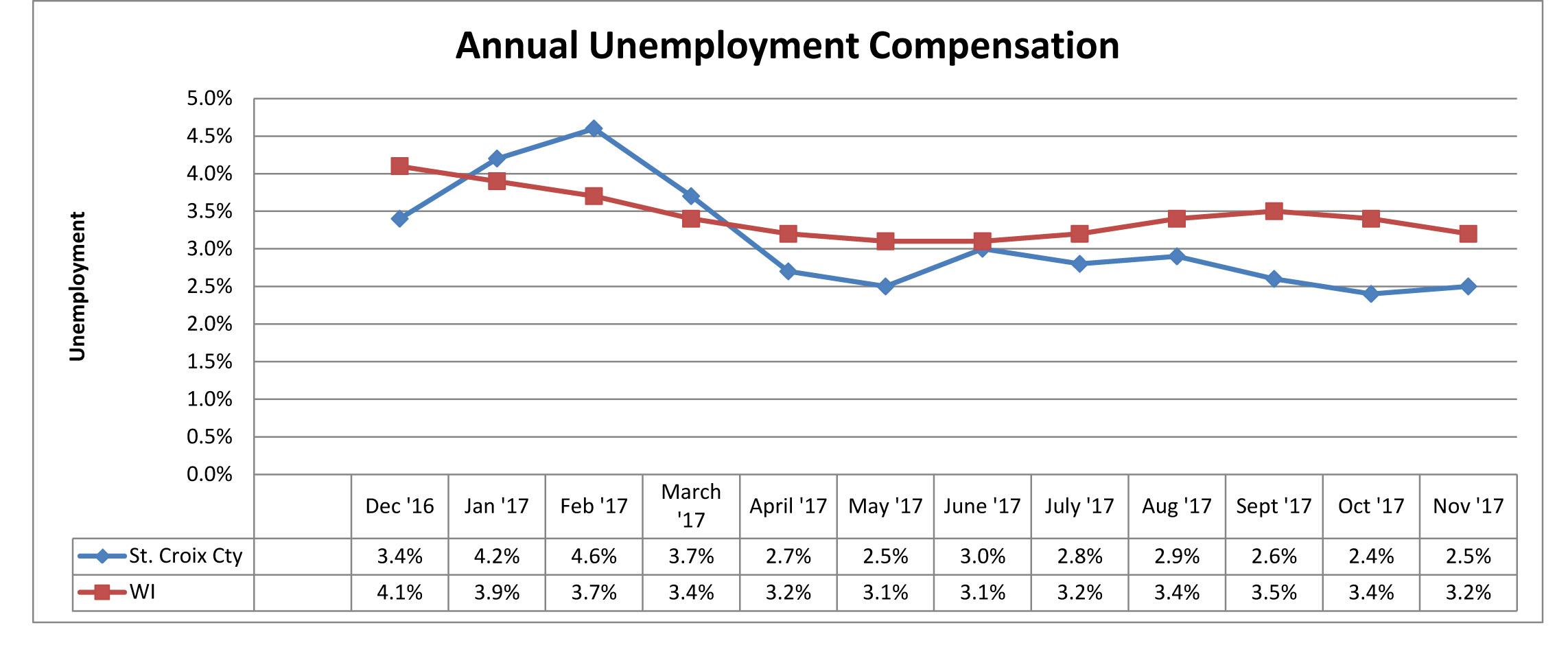 November 2017 Unemployment Comparison