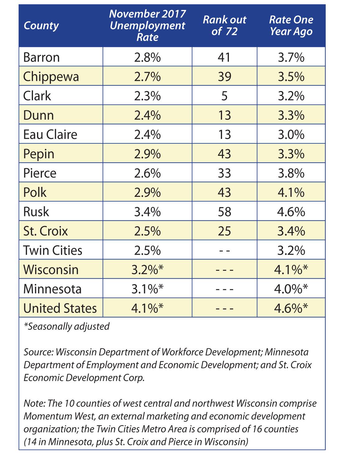 November 2017 Unemployment Table