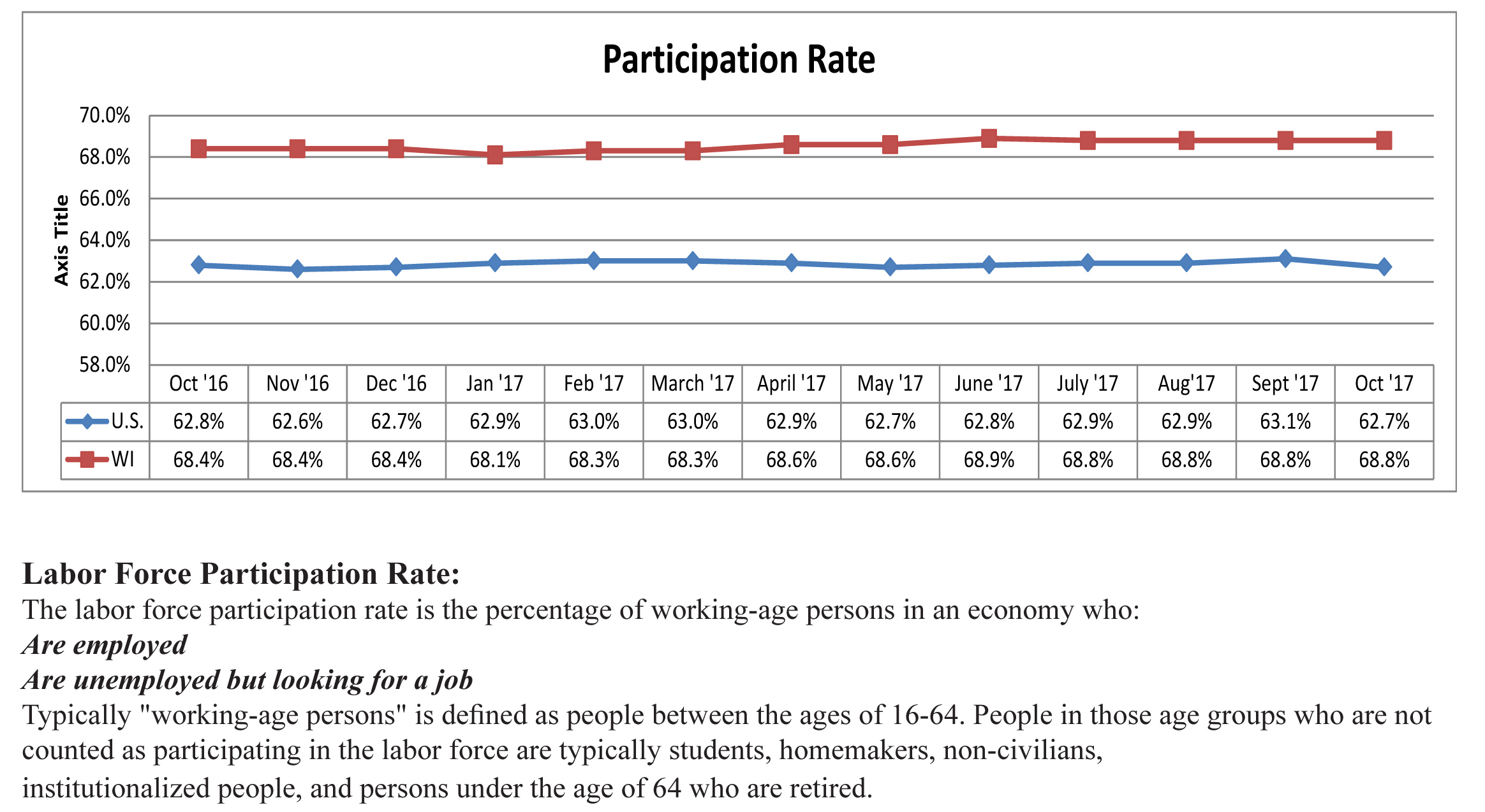 December 2017 Participation Rate