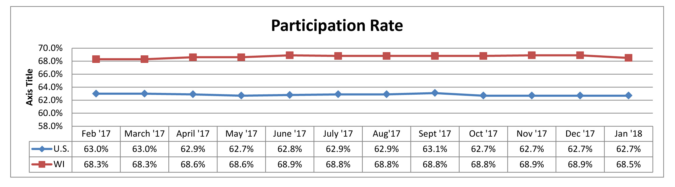January 2018 Participation Rate