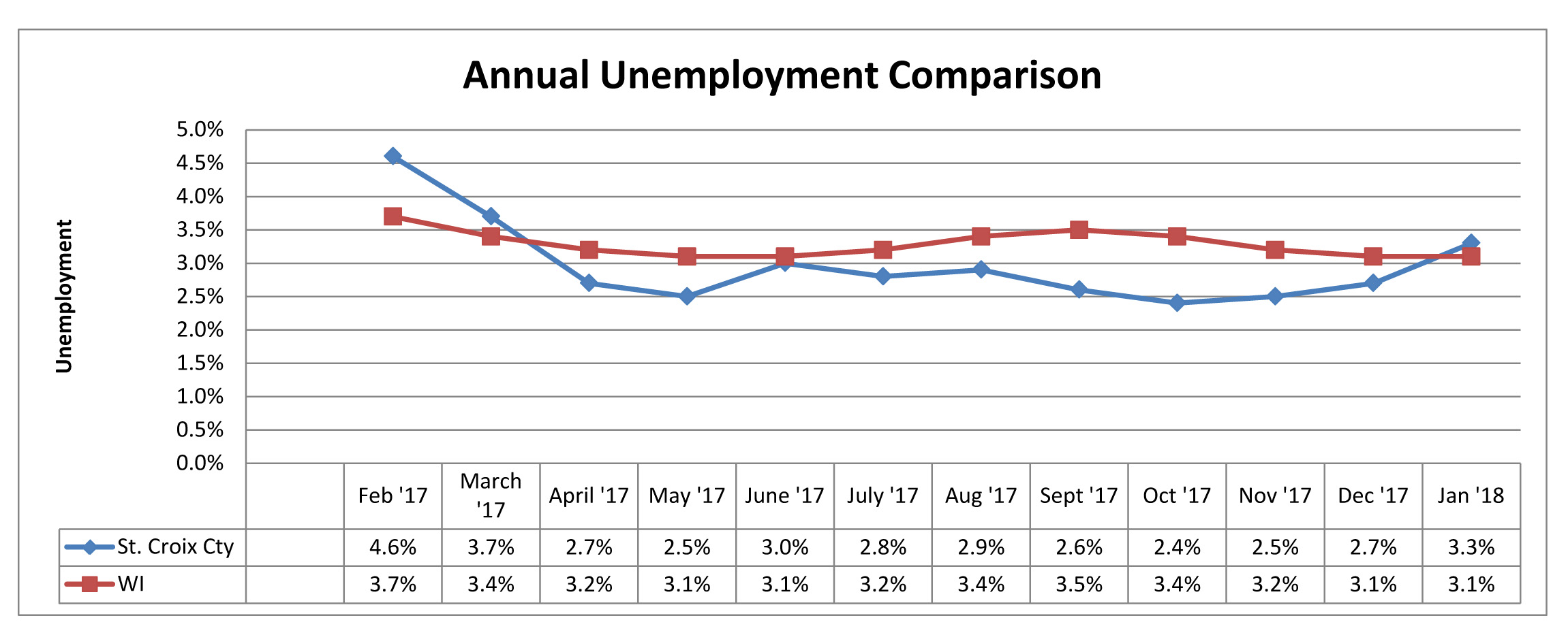 January 2018 Unemployment Comparison