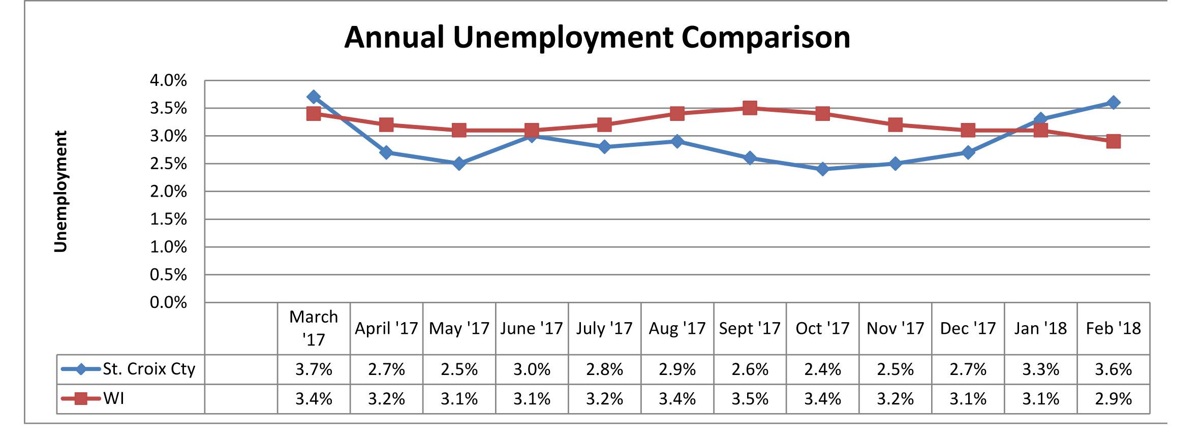 February 2018 Unemployment Comparison