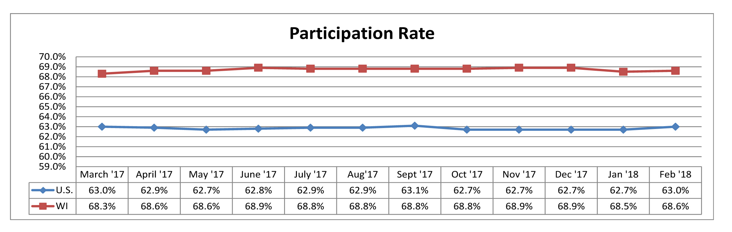 February 2018 Participation Rate
