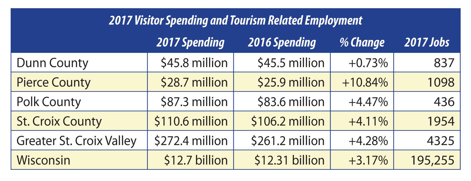 2017 traveler spending up