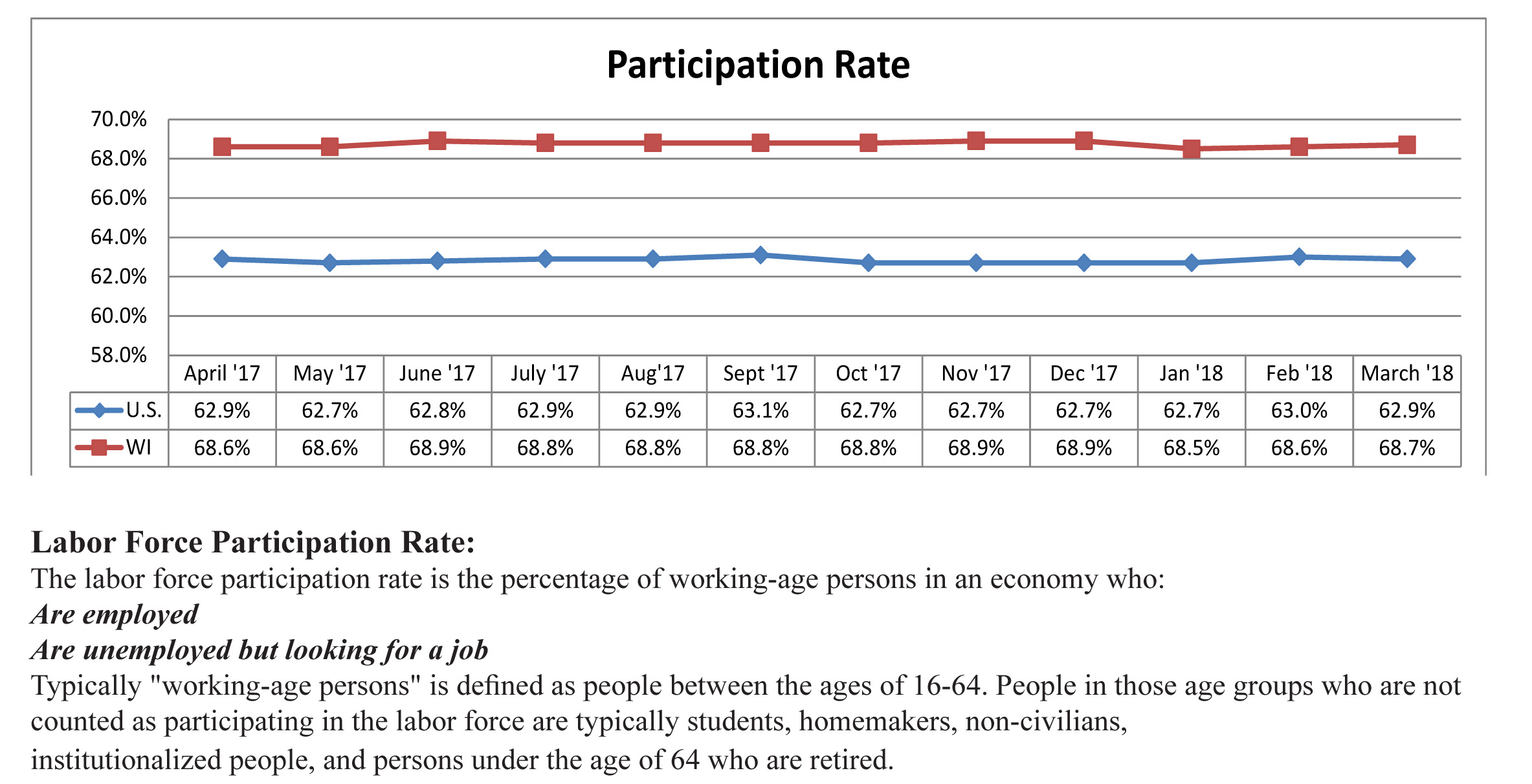 March 2018 Participation Rate