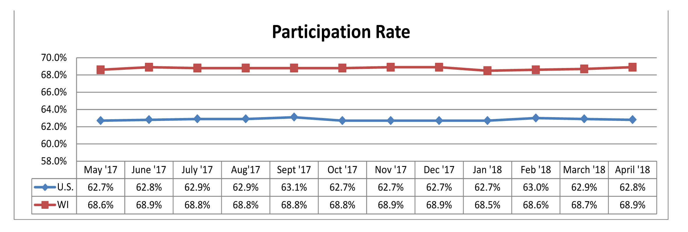 April 2018 Participation Rate