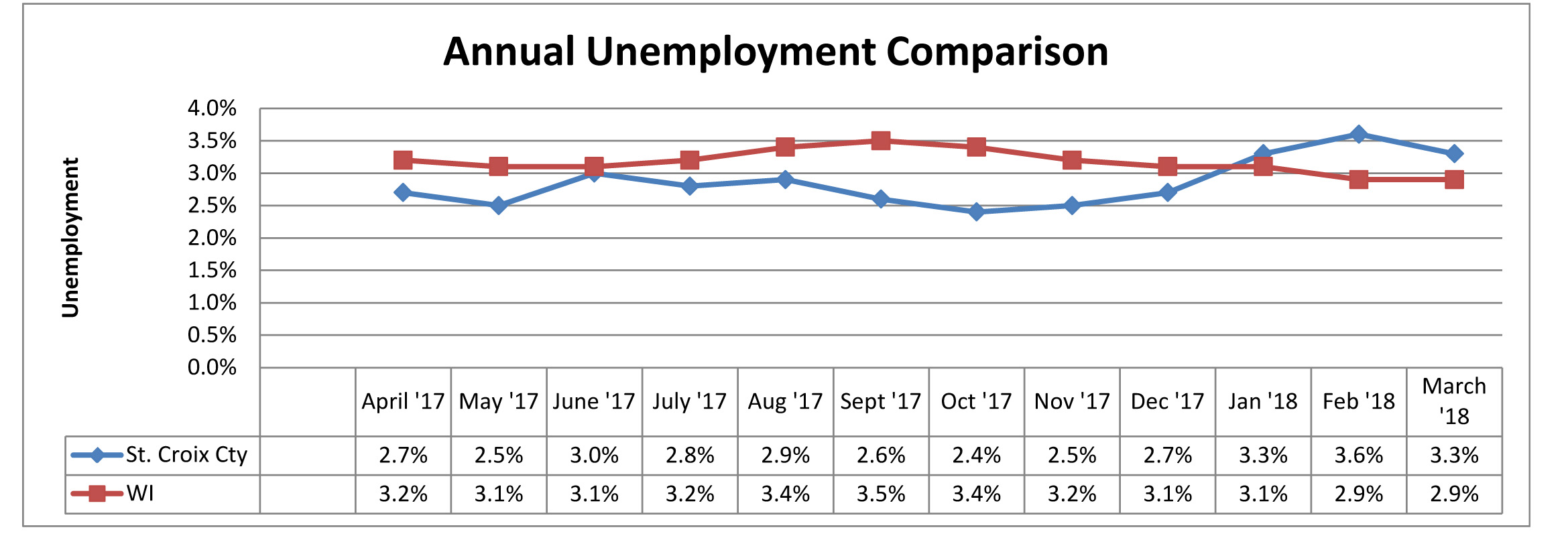 March 2018 Unemployment Comparison