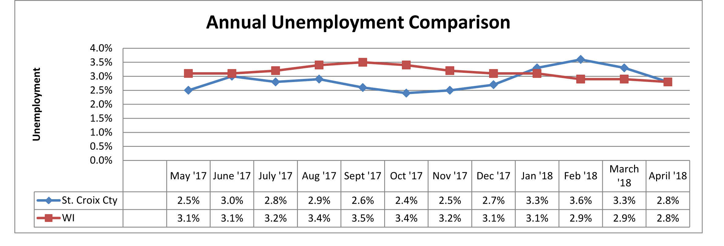 April 2018 Unemployment Comparison