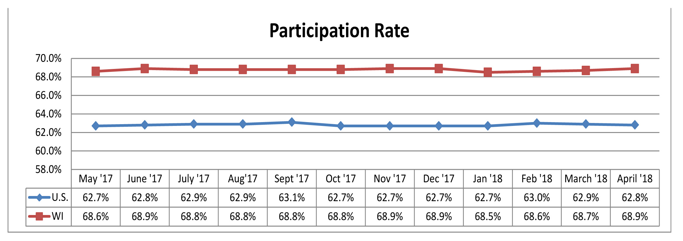 May 2018 Participation Rate