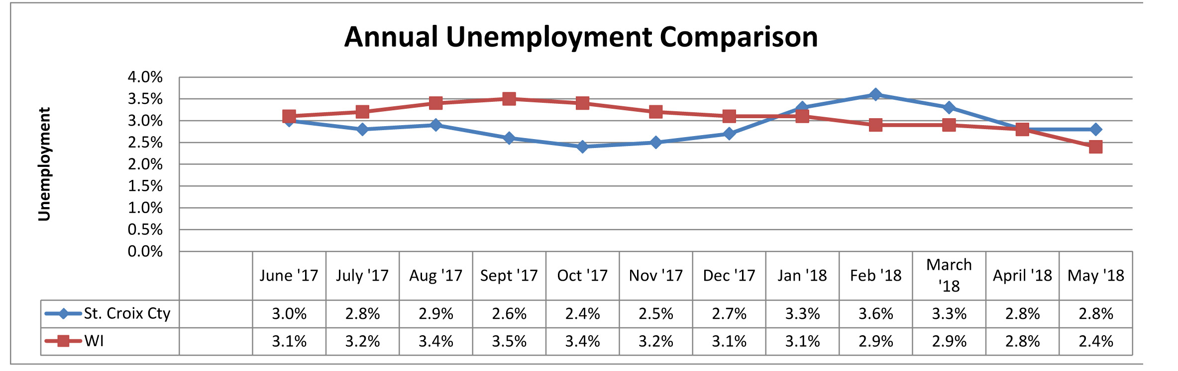 May 2018 Unemployment Comparison