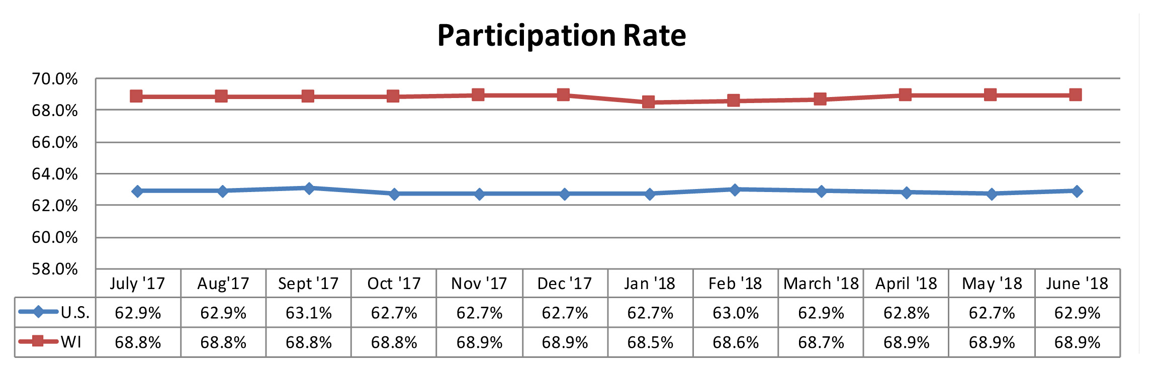 June 2018 Participation Rate