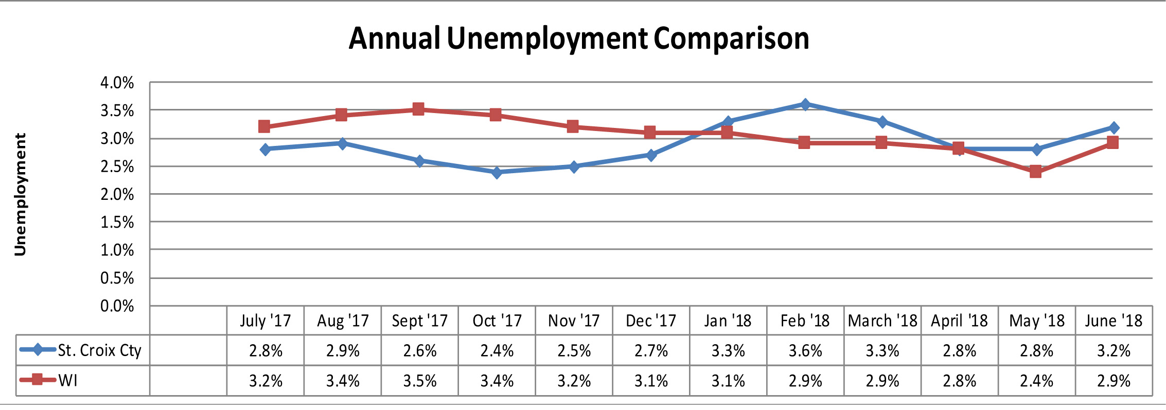 June 2018 Unemployment Comparison