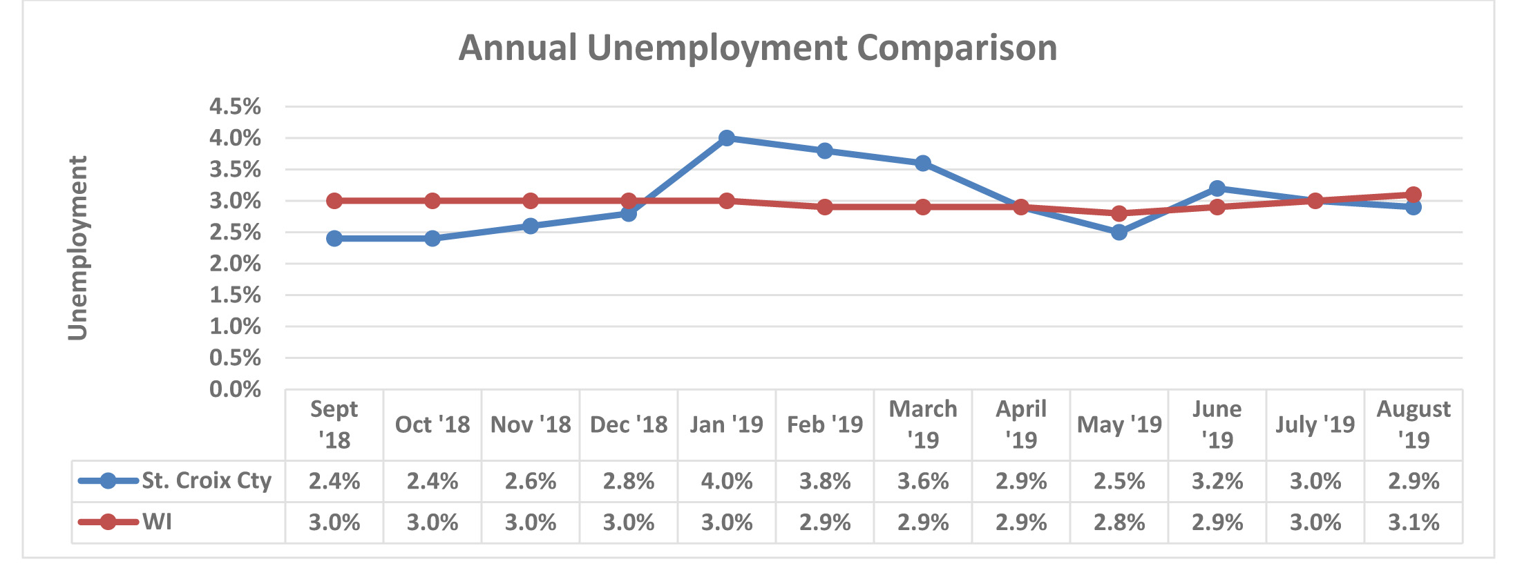 April 2017 Unemployment Comparison