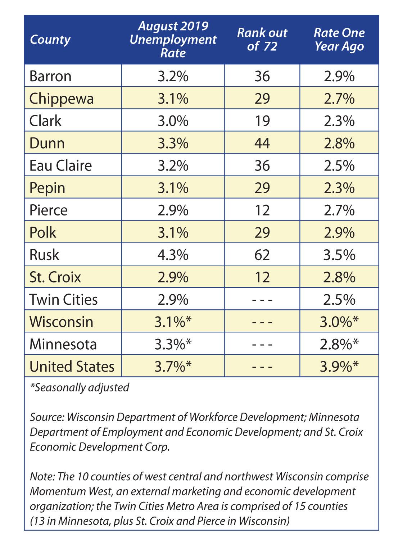 April 2017 Unemployment table