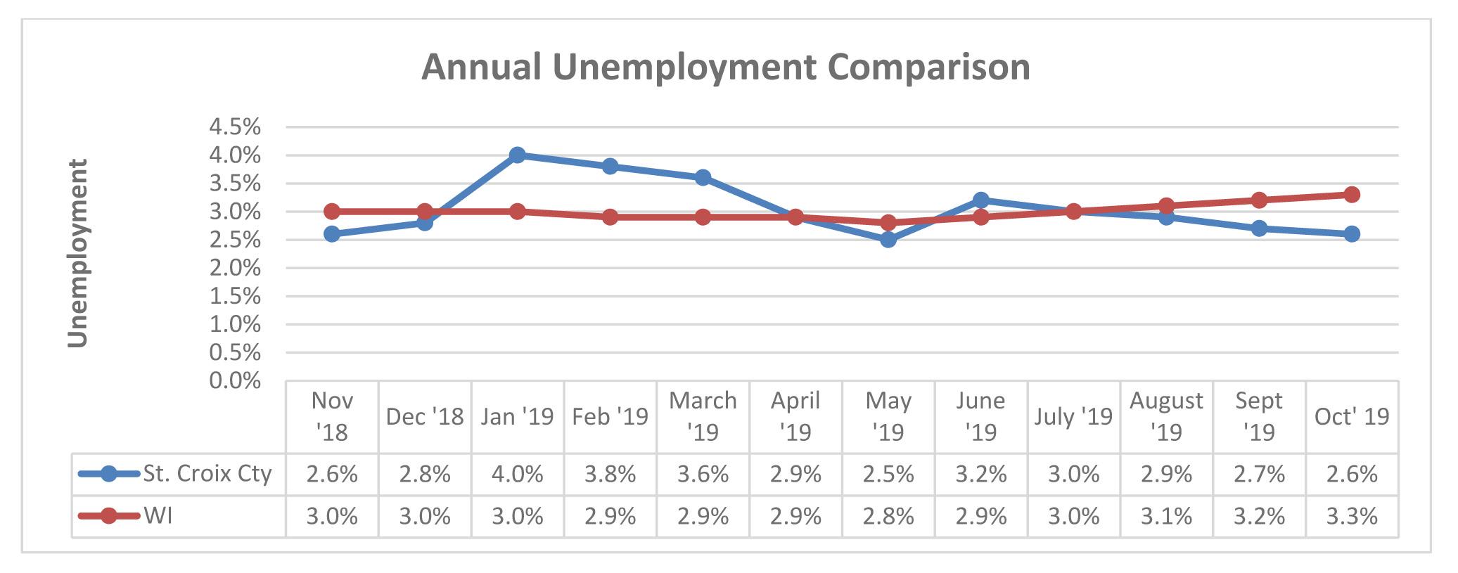 August 2017 Unemployment Comparison